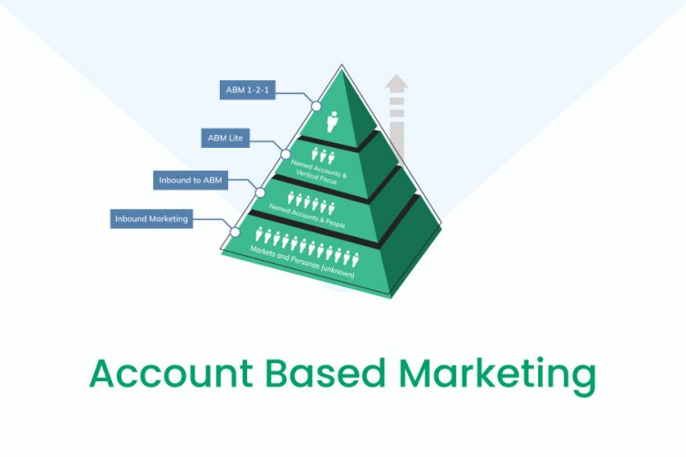Should Your Company Invest in Account Based Marketing